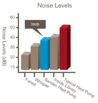 Noise level of heat pump