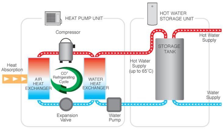 Heat pump working