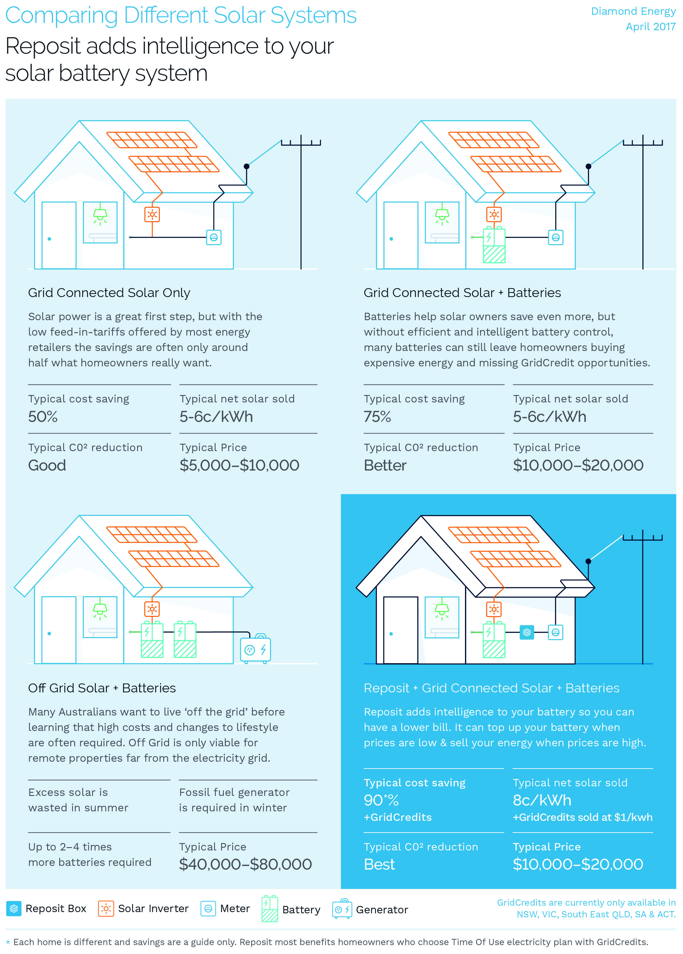 Reposit_Infographic Comparing_Solar_Systems