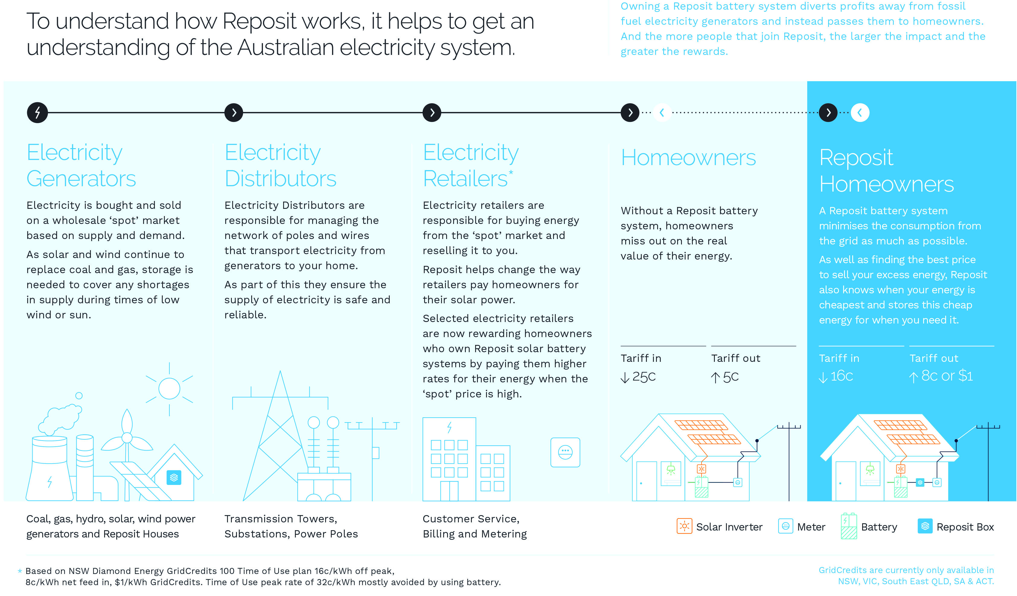 How Reposit Fits in the Grid
