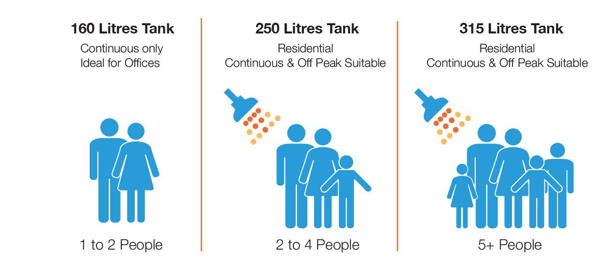 Sanden-eco-plus-tanks