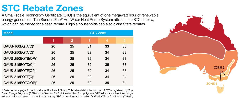 STC Rebate Zones