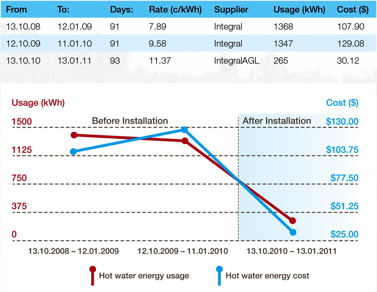sanden cost savings graph
