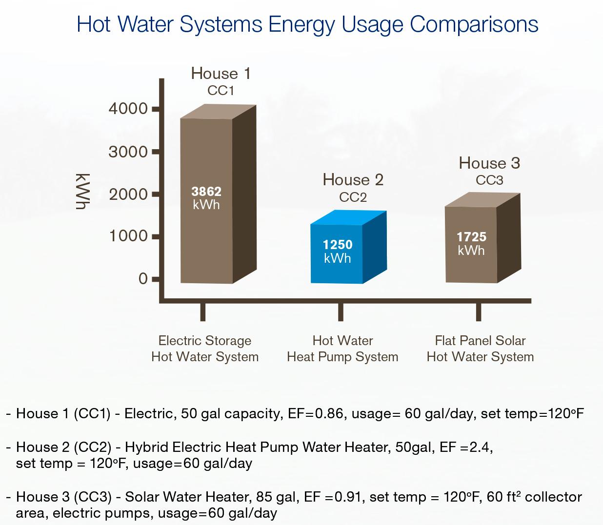sanden solar hot water comparison