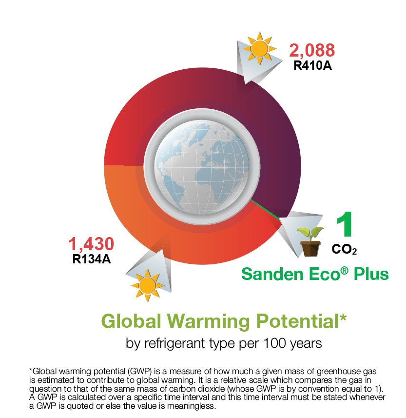 Sanden Eco Plus co2