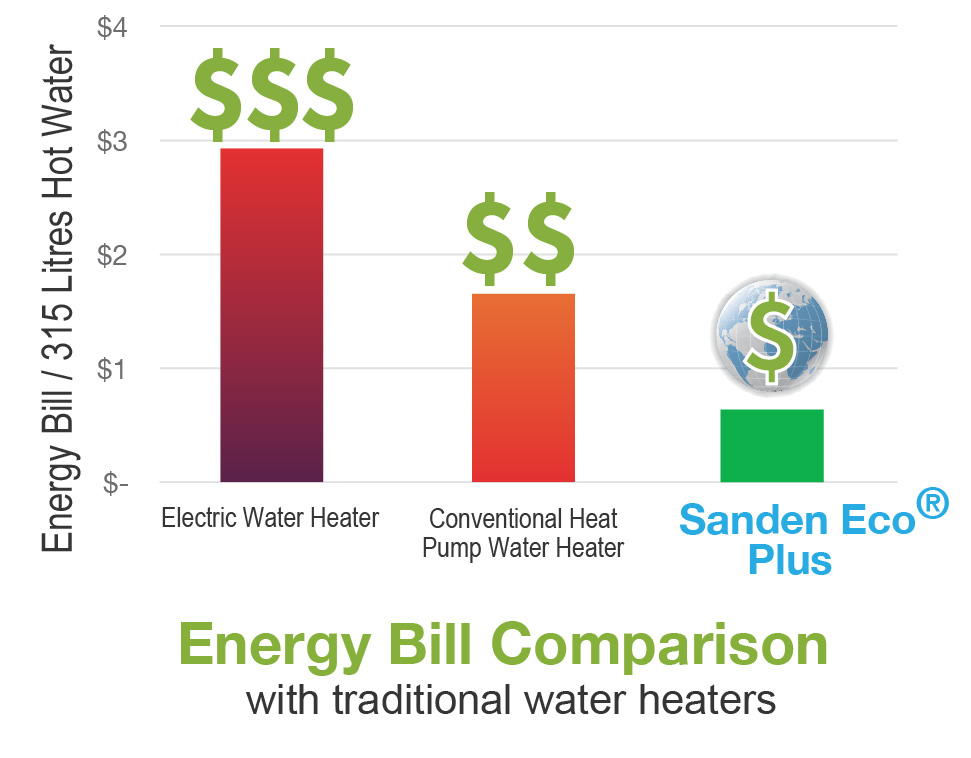 sanden eco plus cost savings graph